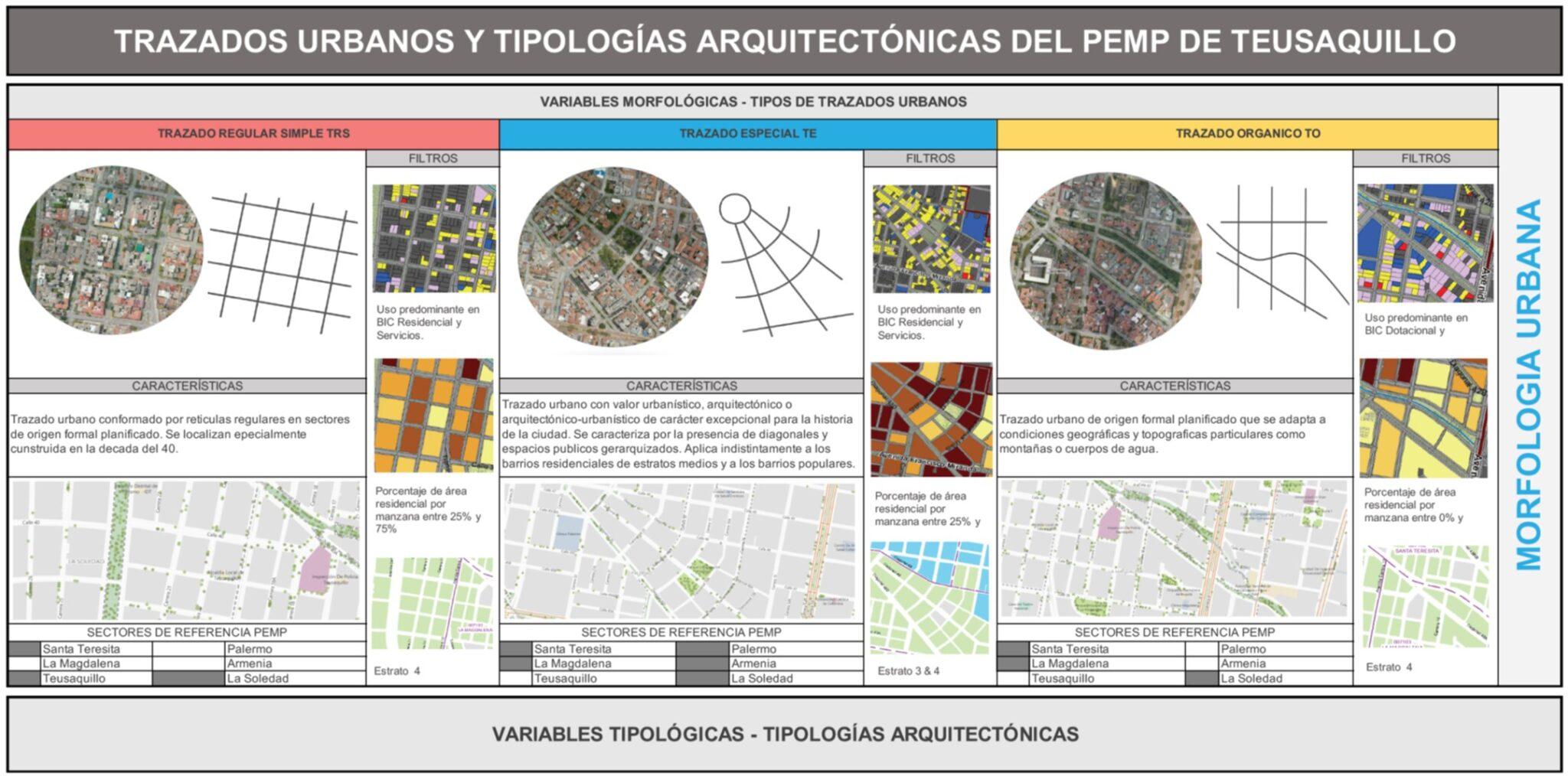 IDPC - PEMP Teusaquillo Diagnóstico Tipologías arquitectónicas