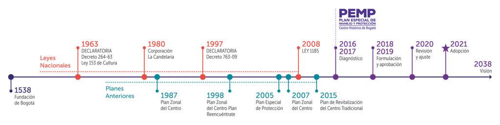 Antecedentes del PEMP del Centro Histórico de Bogotá.