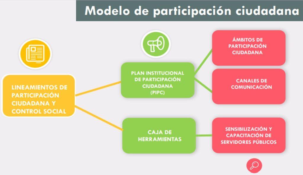 IDPC - Transparencia - Botón Participa - Modelo de Participación Ciudadana