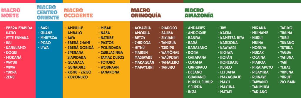 Concvenciones Mapa Indígena de Colombia